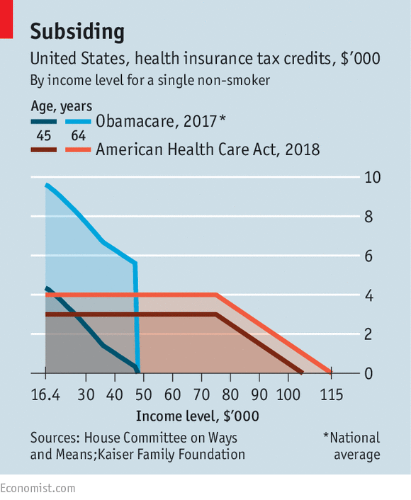 In Alaska The Average Tax Credit Would Fall By Over 70 According To Kaiser Bill S Right Wing Critics However Want Abolish