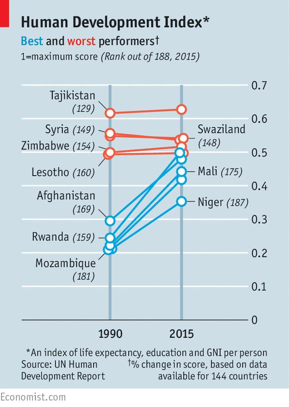 Human Development Index