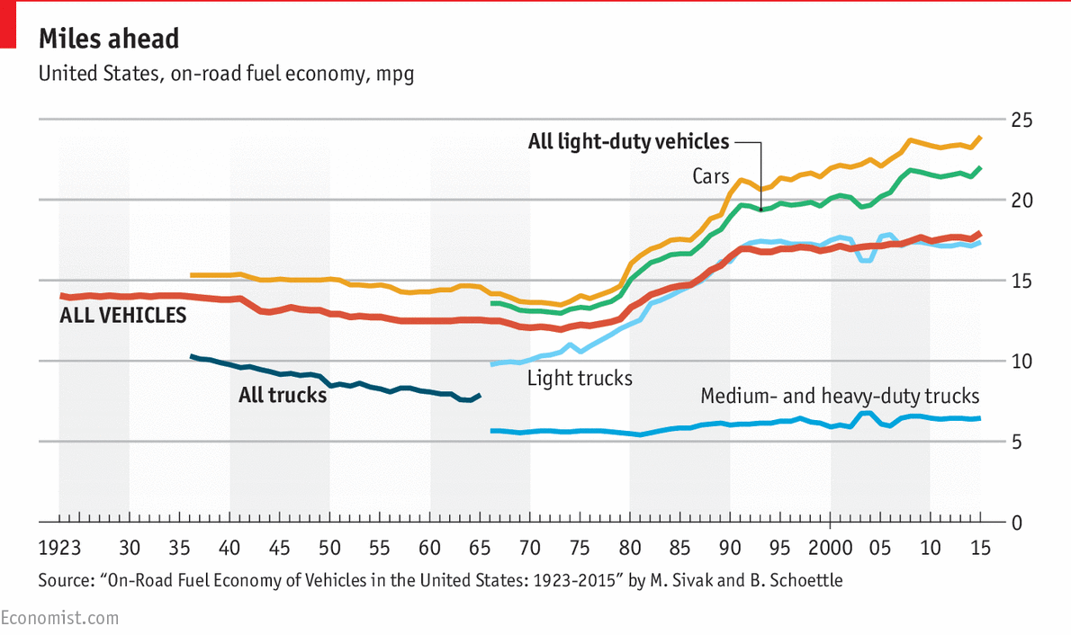 donald trump plans to roll back fuel economy standards daily chart