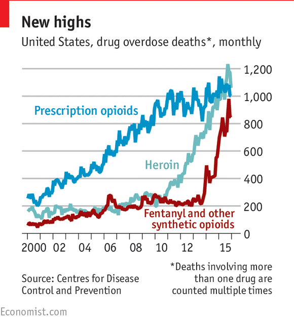 America S Opioid Epidemic Is Worsening Daily Chart
