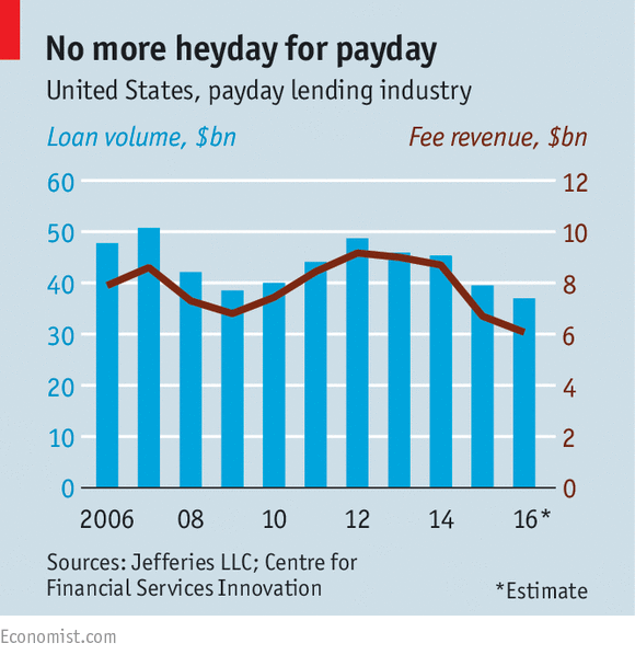 Payday Loans For Economist