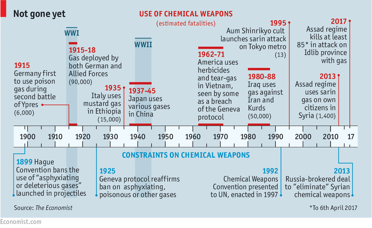 What is chemical weapons? Types of chemical weapons 34