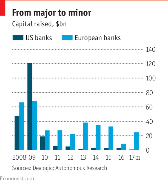 European Banks Could Have Done A Lot More Sooner Hyun Song Shin Of The Bank For International Settlements Calculates That Between 2007 And 2017