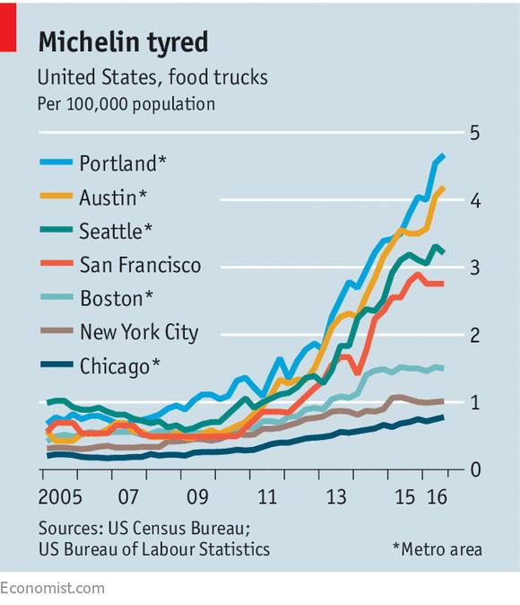 food truck industry analysis