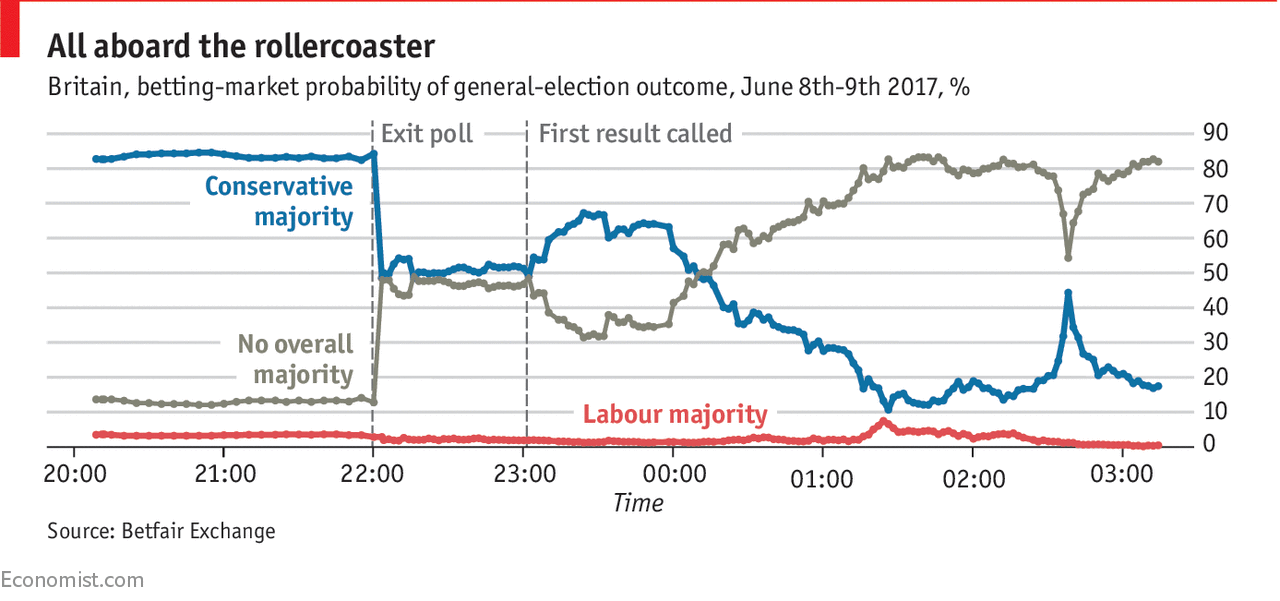 British voters refuse to give the Conservatives a mandate