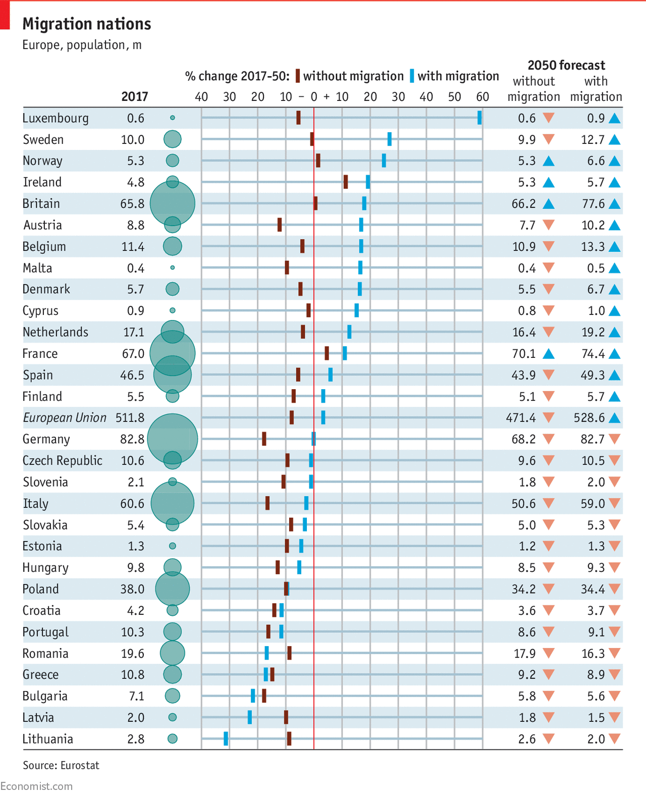why europe needs more migrants daily chart