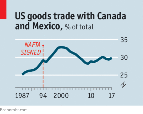 How to improve nafta trade negotiations even if tinkering with nafta were to reduce the bilateral deficits with canada and mexico unless america saves more deficits with other countries would publicscrutiny Image collections