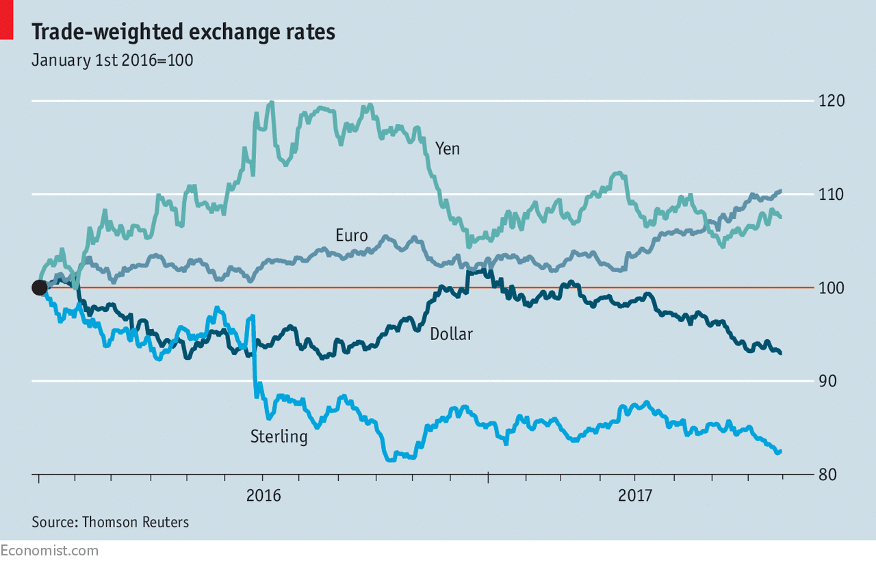 A Country S Trade Weighted Exchange Rate Is An Average Of Its Bilateral Rates By The Amount With Each