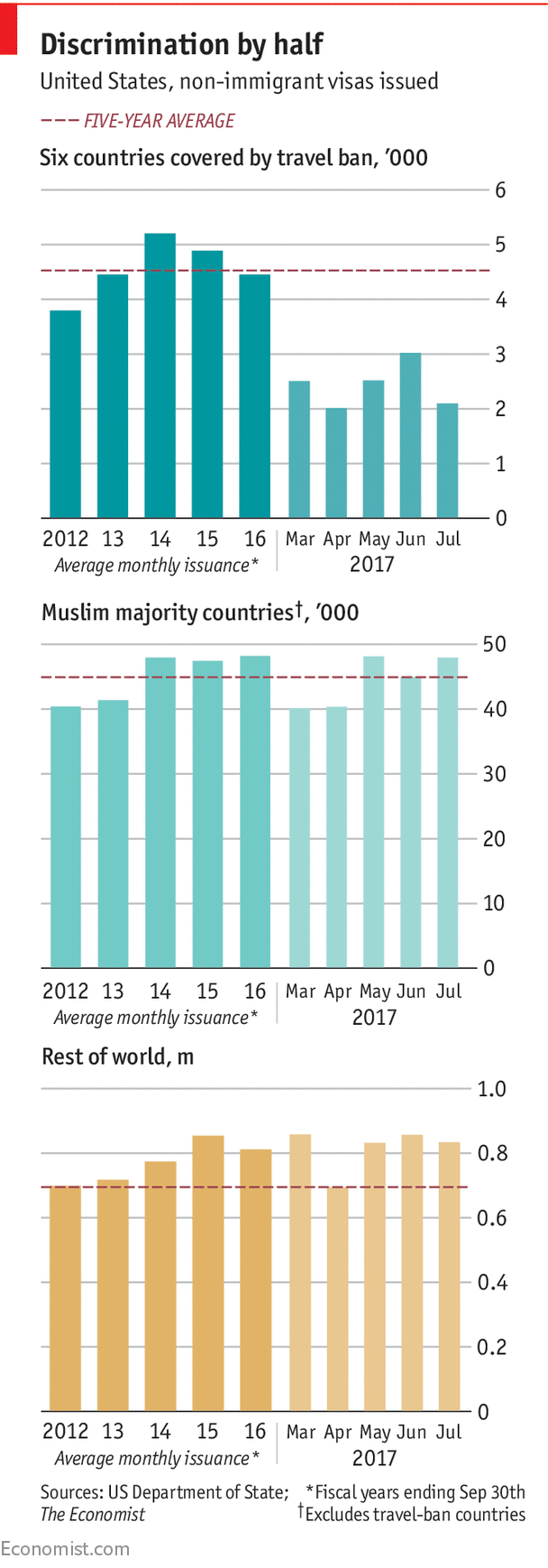 The curious case of Donald Trump's travel ban