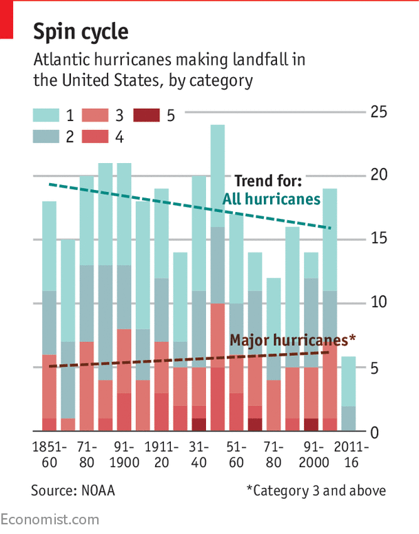 Hurricanes in America have become less frequent