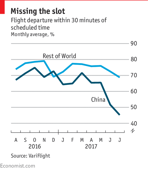 2cc210034a33 Why China leads the world in flight delays - Daily chart