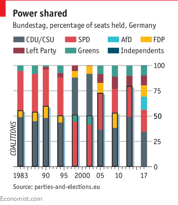 Germany's coalition talks have broken down