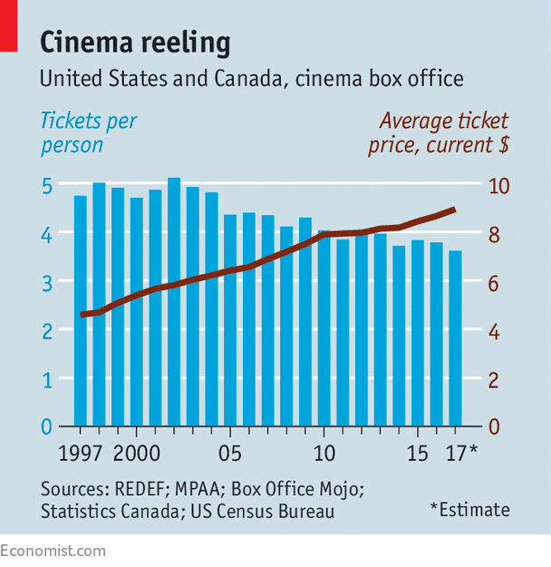 "Free Download Film Box Office: Not Even ""The Last Jedi"" Will Reverse Americans' Retreat"