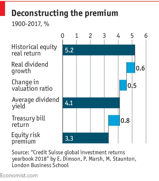 Why low returns are inevitable