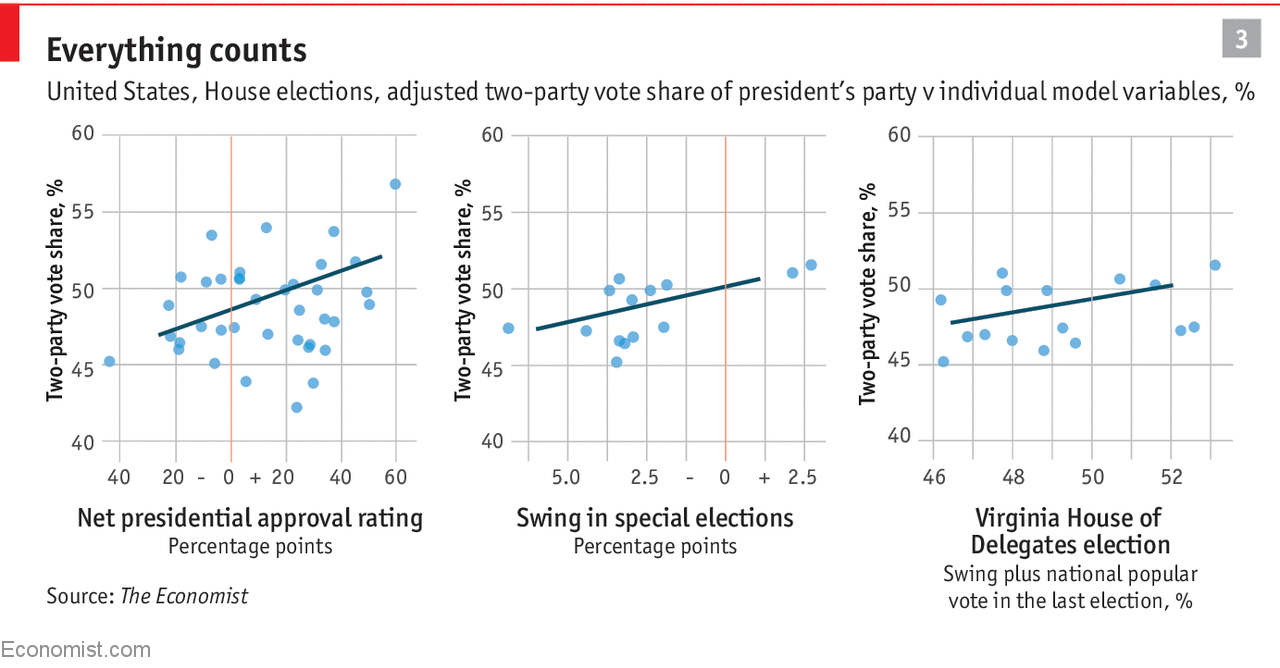 Introducing Our Prediction Model For Americas Mid Term Elections There Is An Incorrect In The Diagram Explain Which This Final Element Stage Of Takes Into Account Fact That Over Past Fifty Years America Has Become Significantly More Partisan