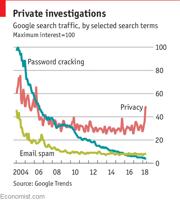 As GDPR nears, Google searches for privacy are at a 12-year high