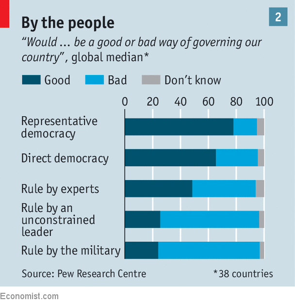 After Decades Of Triumph Democracy Is Losing Ground In Retreat