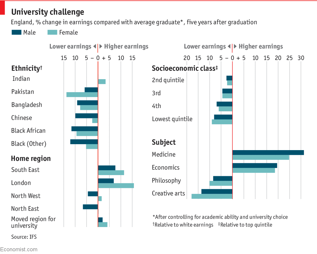 Which traits predict graduates' earnings?
