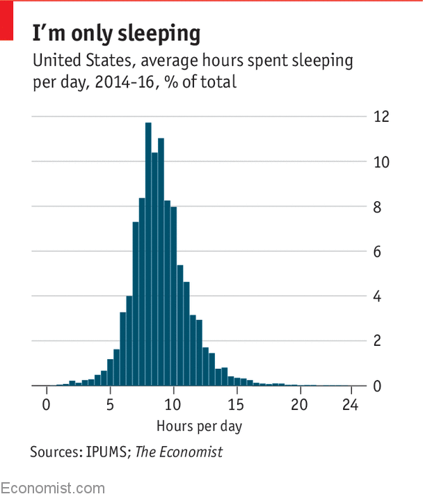 Is Probably The Result Of An Ageing Potion Average American Was Two Years Older In 2017 Than 2003 When Plotted Against Age Sleep Patterns