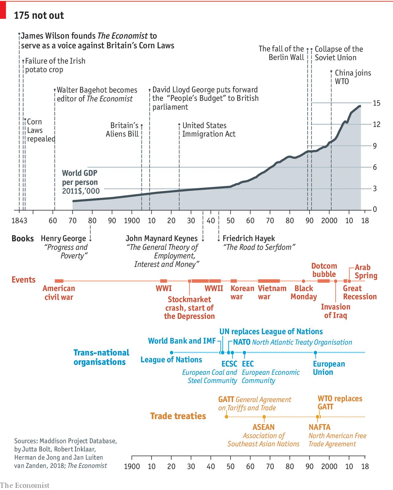 The Economist At 175 Liberalism