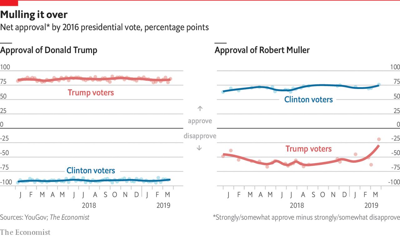Robert Mueller is more popular with Trump voters than he has ever been