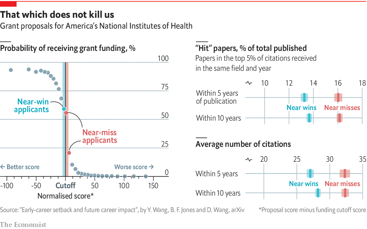 Success in academia is as much about grit as talent - Daily chart