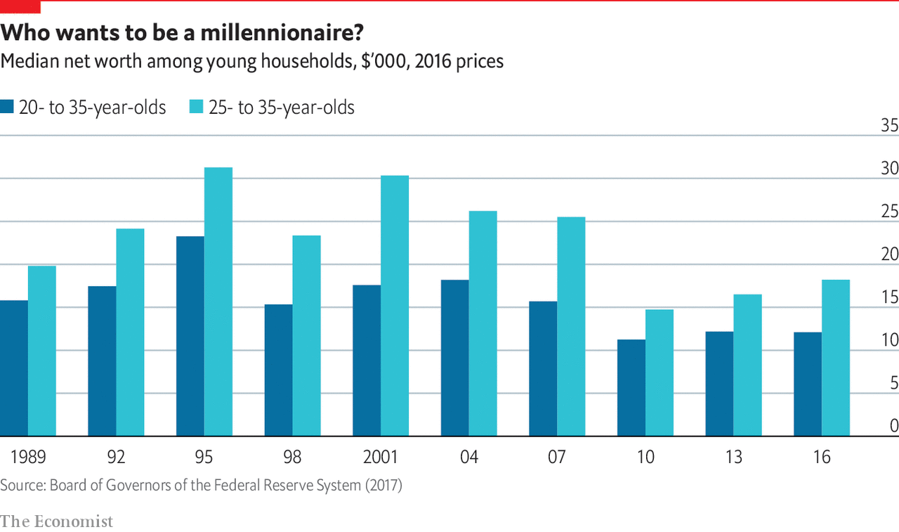 American millennials think they will be rich