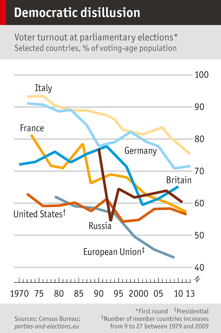 democracy the economist  chart showing voter turnout by country at parliamentary elections 1970 to 2013