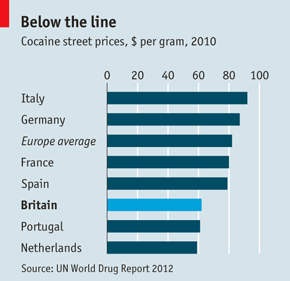 In Germany It Cost 87 Only Portugal And The Netherlands Is Er On Street Than Britain See Chart