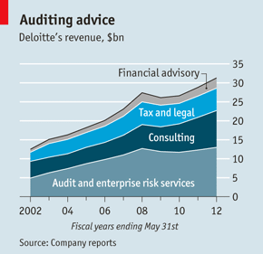 yet more important at all four firms consulting has been growing much faster than the audit business in recent years in fiscal 2012 deloitte increased its