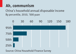 china income inequality economics essay Rapid economic growth in asia in recent decades has greatly helped reduce poverty but has also been accompanied by a growing income gap in many countries we analyze the extent of income inequality in asia, its drivers, and what to do about it.