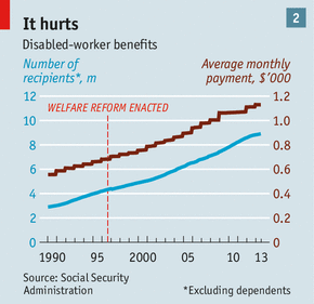 Since Welfare Reform Made It Harder For The Able Bodied Jobless To Claim Benefits The Number Of Americans Claiming To Be Disabled Has Risen Fast See Chart