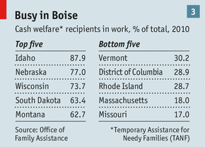 If The Main Aim Of Welfare Is To Help People Pick Themselves Up And Get Back Into Work Different States Have Wildly Different Success Rates