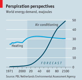 Air Conditioning No Sweat The Economist