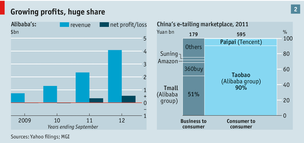 The worlds greatest bazaar alibaba between them taobao and tmall processed 11 trillion yuan 170 billion in transactions last year more goods than passed through amazon and ebay combined fandeluxe Choice Image