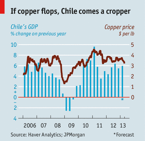 Mining In Chile Copper Solution The Economist