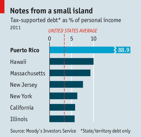 Trump Taxes Long Island: Puerto Rico's Debt Crisis