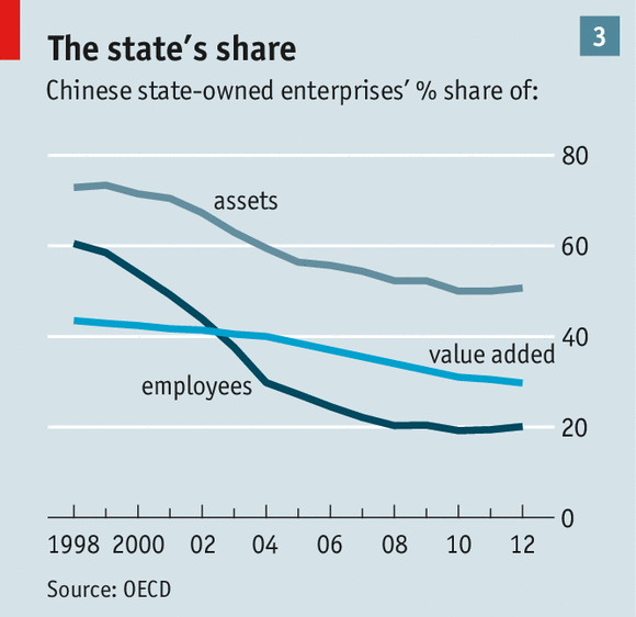 Piece by Piece: SOE Reform is Among China's Biggest Challenges