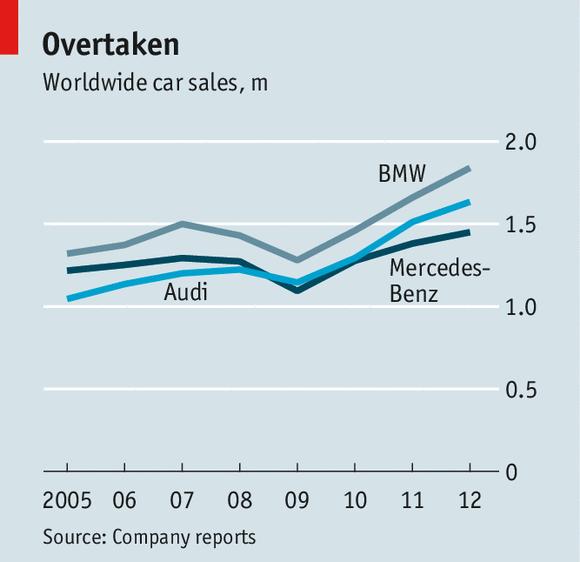 Stuck In Third German Carmakers - Audi worldwide