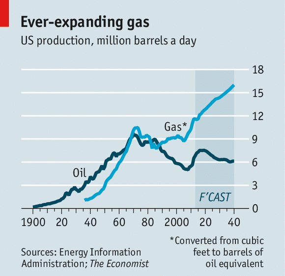 American Industry And Fracking