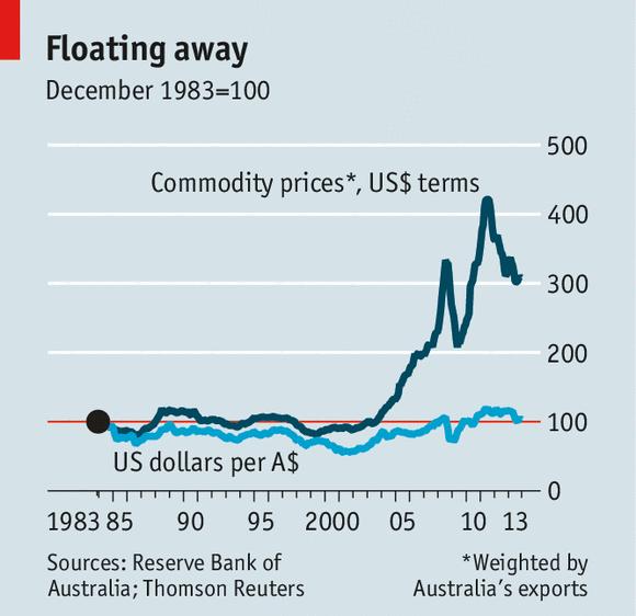 Float Down Rate Lock