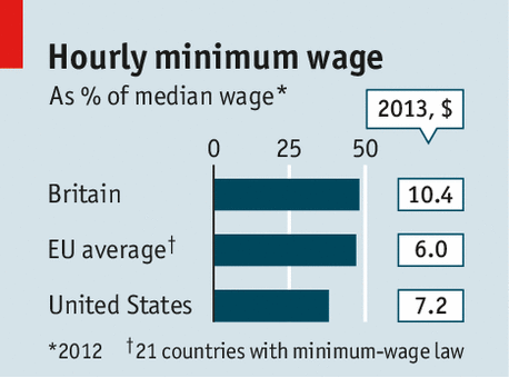 The Logical Floor Minimum Wages
