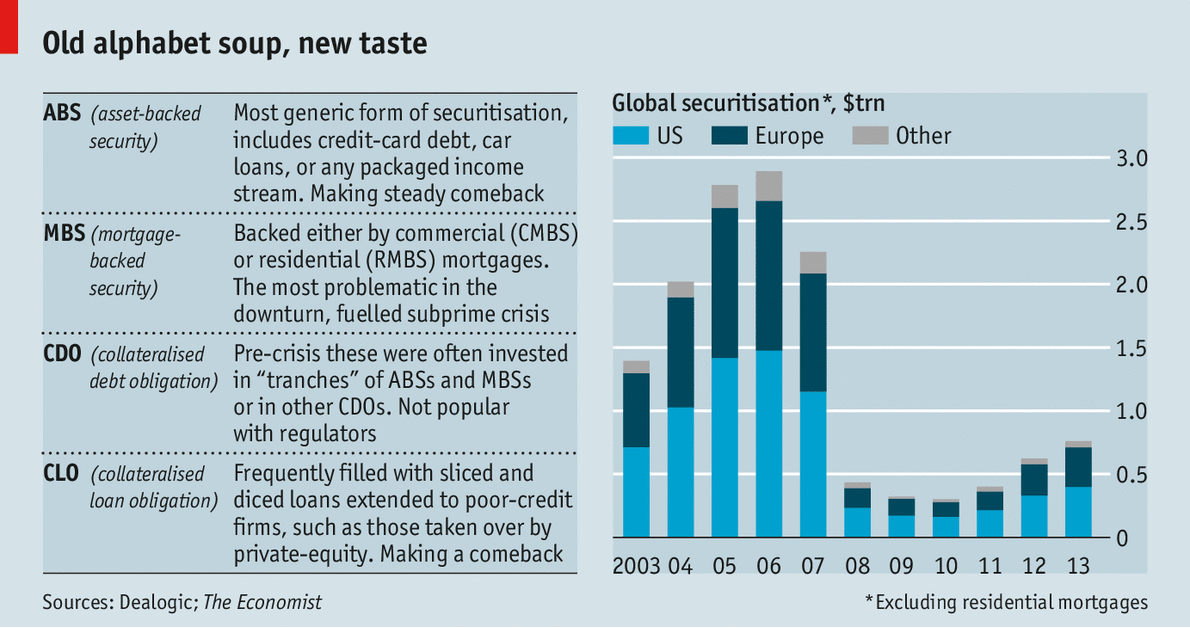 Back From The Dead The Return Of Securitisation