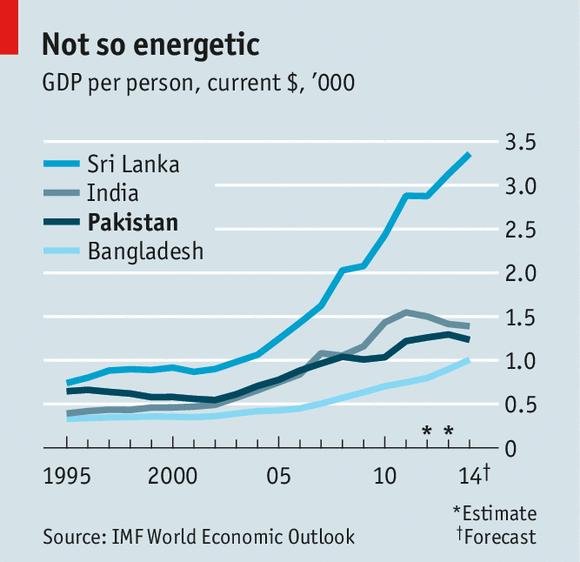 The Urdu Rate Of Growth Pakistan S Economy