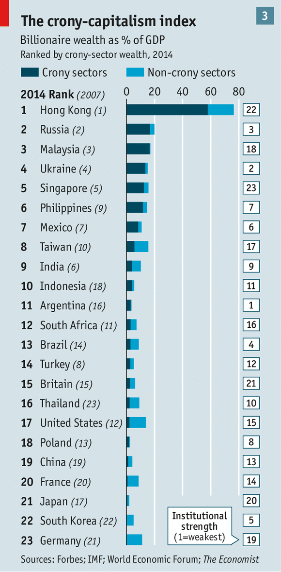 Planet Plutocrat Our Cronycapitalism Index - World most powerful country list 2014