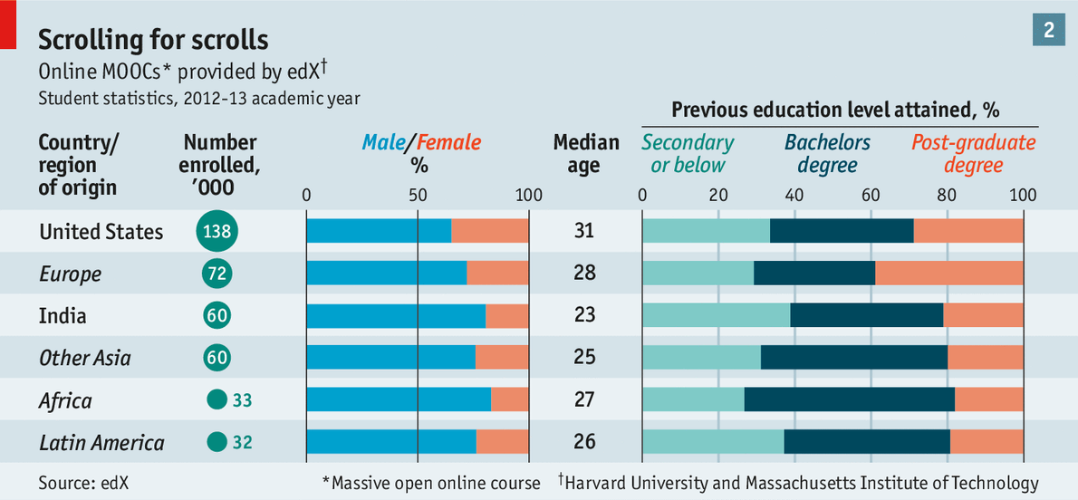 The Digital Degree The Future Of Universities