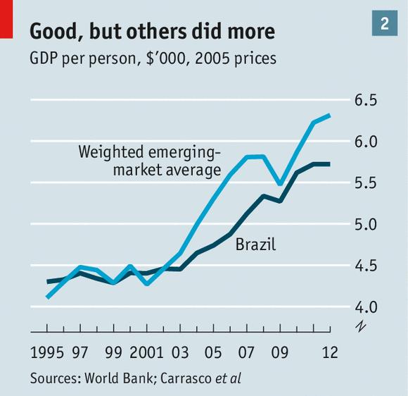 Brazil's Presidential Election