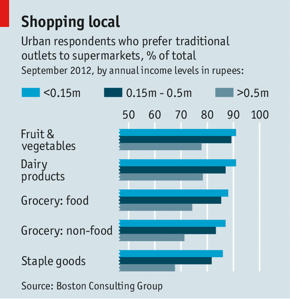 a long way from the supermarket grocery retailing in india
