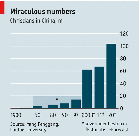 Cracks In The Atheist Edifice Religion In China - Christianity population 2016