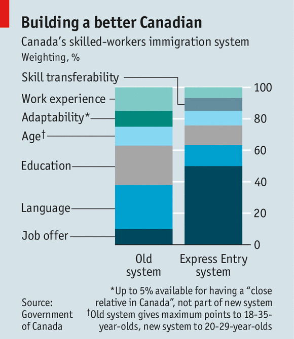 Immigration a benefit for canada